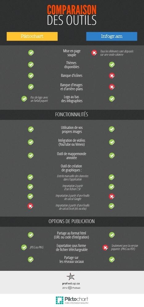Créer et utiliser des infographies en classe | Articles | Publications | Profweb | Pédagogie et TICE | Scoop.it