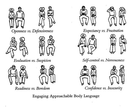 How to Assess Interview Body Language | Human Resources | Scoop.it