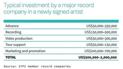 It Takes at Least $500,000 to Break a New Artist | Songwriting Music Worship and Guitars | Scoop.it