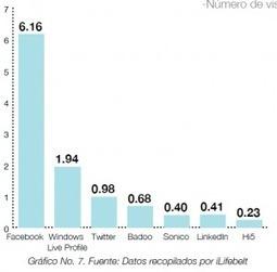 Estudio de las Redes Sociales en Centroamérica Marzo 2012 por @ilifebelt | Educación a Distancia (EaD) | Scoop.it