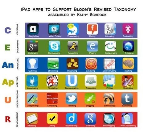 Tech Links | 21st Century Learning & Digital Footprints | Scoop.it