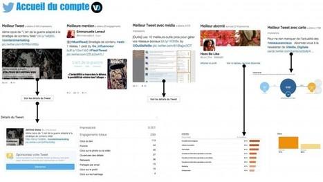Twitter : Statistiques internes où en sommes-nous ? | Outils CM, veille et SEO | Scoop.it
