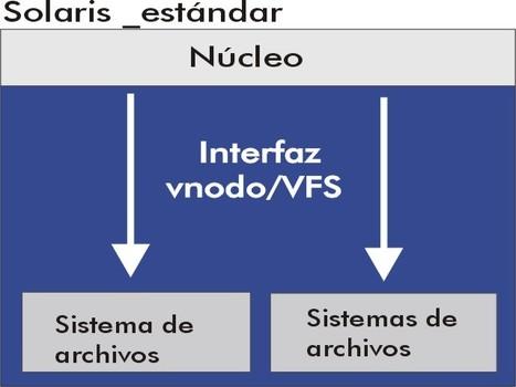 conceptos de sistemas operativos | Sistema Operativo | Scoop.it