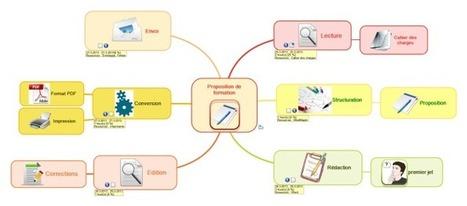 Tutoriel MindMaple : utiliser les cartes secondaires en gestion de projet | Gestion de projet | Scoop.it