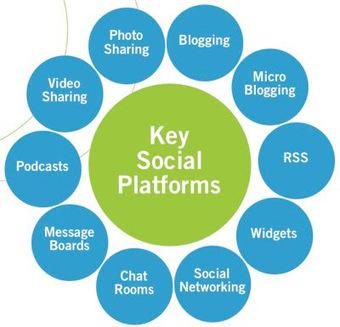 social media: Social Media   digital citizenship   Scoop.it