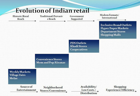 India set to become a global retail powerhouse ~ Retail Demand Forecasting | Search and Social Web | Scoop.it