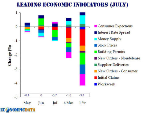 Leading Economic Indicators - Pretty Chart, bad news Ignore Lying Government, Steadily Poor | News You Can Use - NO PINKSLIME | Scoop.it