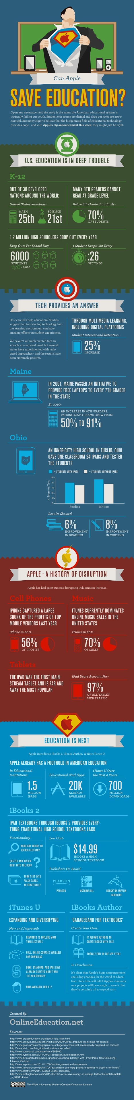 ¿Puede Apple salvar la enseñanza? #infografia #infographic #apple #education | Educación a Distancia (EaD) | Scoop.it