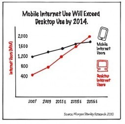 Make These 5 Marketing Changes in a Smartphone Dominated America | Smart Phone & Tablets | Scoop.it
