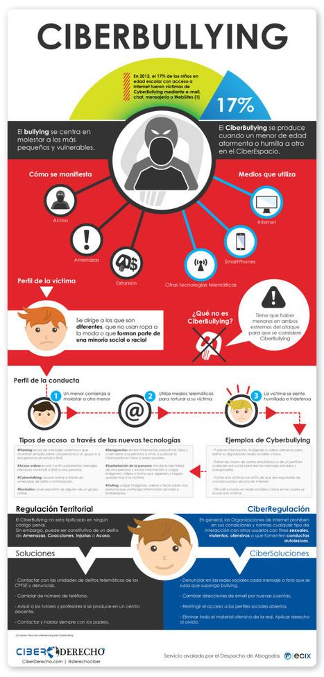 Ciberbullying   LabTIC - Tecnología y Educación   Scoop.it