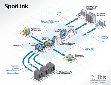 This Technology Launches SpotLink Open-Source Interconnect Software for Dynamic Ad Insertion | Video Breakthroughs | Scoop.it