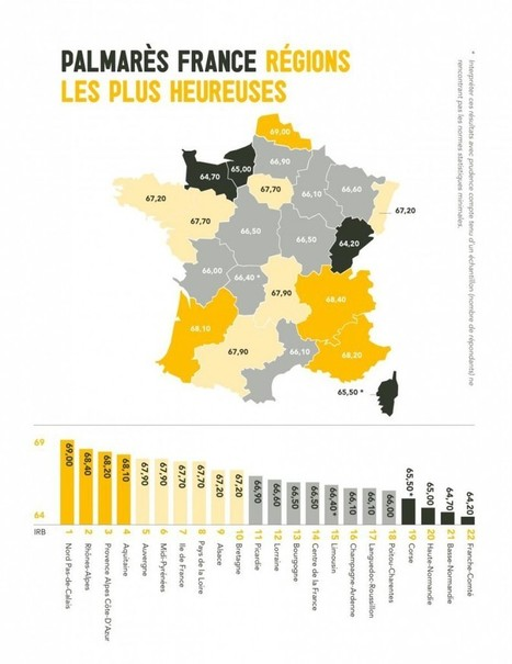 L'état du BONHEUR des Français dans toutes les régions de l'Hexagone   La Proximité Attitude - Commerce Attitude   Scoop.it