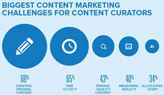 Content Curation: Overview, Benefits and Tools - TechVisually | Content Curation and e-learning | Scoop.it
