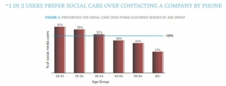 2013: The Year Social Customer Service Goes Mainstream | Social Media scoops by Rick Maresch | Scoop.it