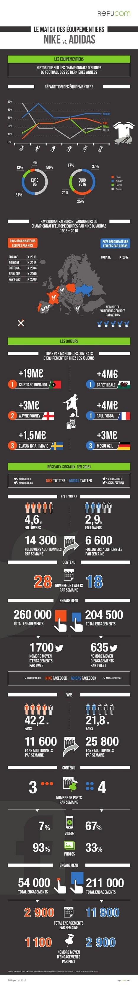 Euro 2016, le match des équipementiers | Les infographies ! | Scoop.it