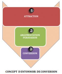 Tutoriel pour mesurer l impact des campagnes digitales | Formation Webmarketing | Scoop.it