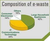Ewaste: Why You Should Care, and What To Do   EcoBLOGic   Tech industry sustainability   Scoop.it