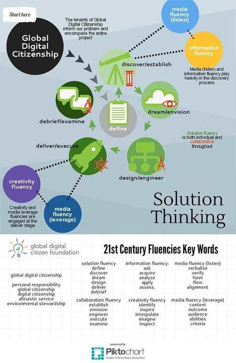 [Infographic] Using Solution Fluency in Design Thinking | Teachning, Learning and Develpoing with Technology | Scoop.it