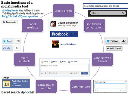Basic Functions of a Social Media Tool | Voices in the Feminine - Digital Delights | Scoop.it