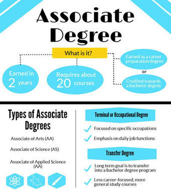 Online Associates Degree - Earning an AS, AA or AAS Degree | Online Education | Scoop.it