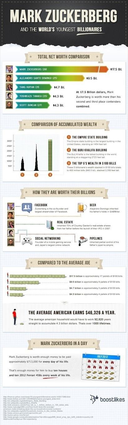 Five youngest billionaires in the world | Top 5 Infographics | Scoop.it
