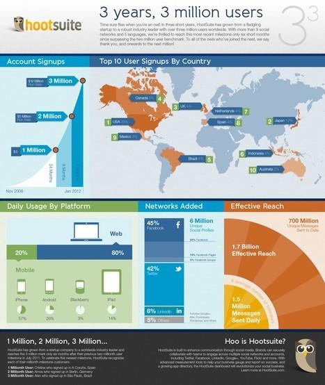 Social Media Infografics   Visualisatie-tools leernetwerken   Scoop.it