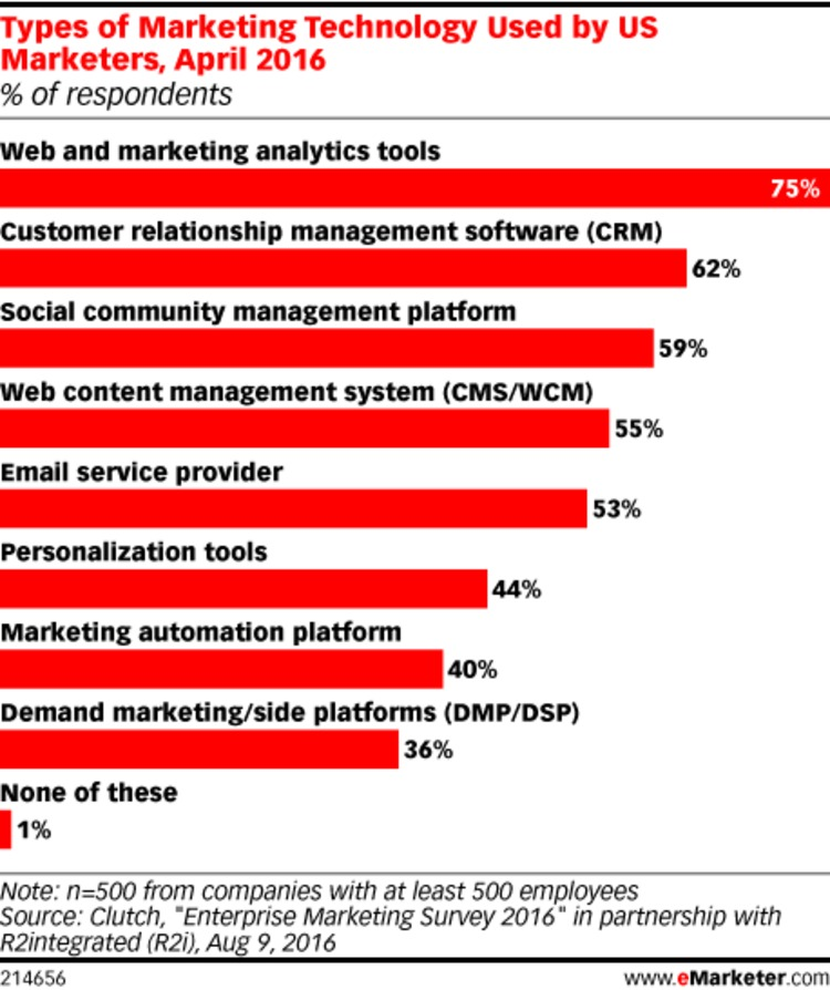 Analytics Are the No. 1 Marketing Technology - eMarketer | The MarTech Digest | Scoop.it