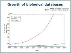LoO33rd Square: What Does The Exponential Growth Of Genomics Data Actually Mean? | leapmind | Scoop.it