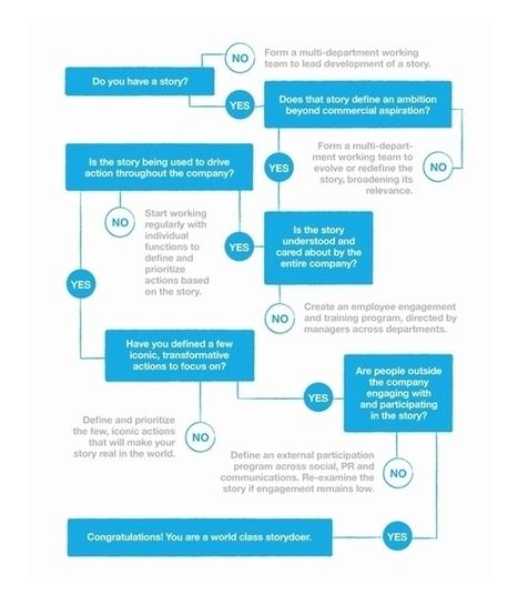 [Infographie] Du storytelling au storydoing | Storytelling | Scoop.it
