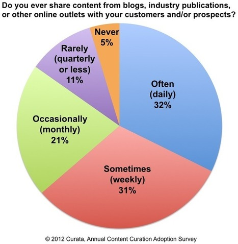 """Content Curation Survey Says it's the New """"It"""" Thing - By Curata 