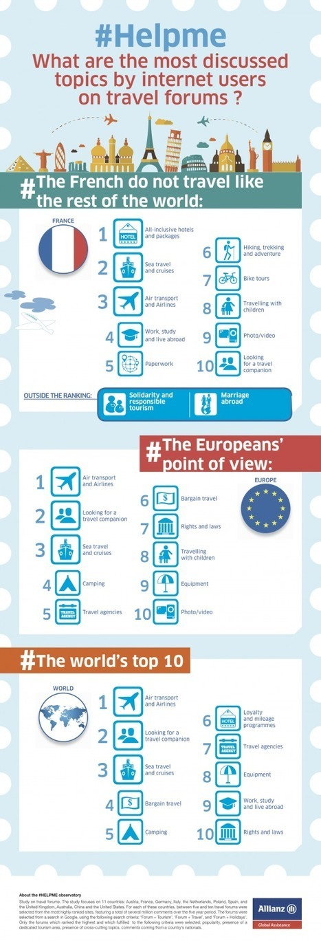 What are the most discussed travel topics on Internet forums? [INFORGRAPHIC]   Turismo & Viajes   Scoop.it