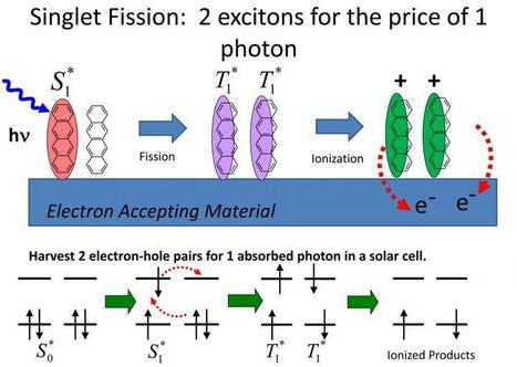 Work on 'singlet fission' can increase solar cell efficiency by as much as 30 percent | Research | Scoop.it