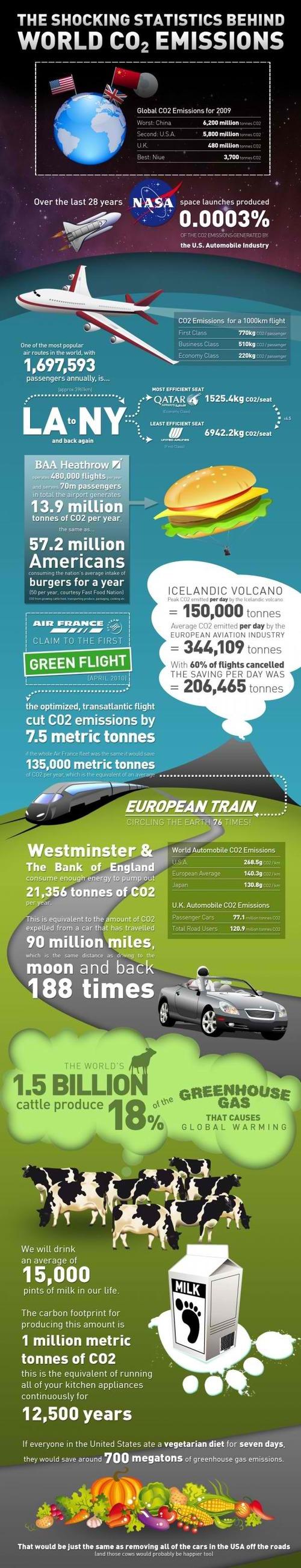 Shocking CO2 statistics