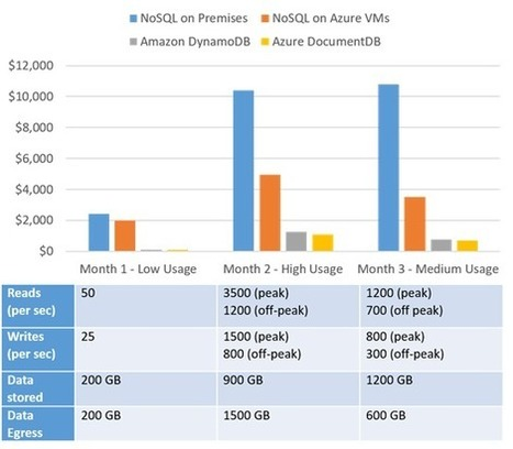 Total Cost of (Non) Ownership of a NoSQL database service in 2016 | Enterprise Open Source | Scoop.it