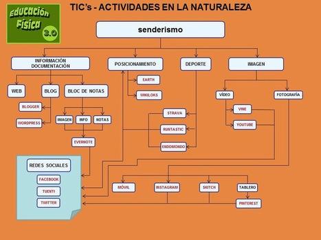 Educación Física 3.0: ACTIVIDADES EN LA NATURAL... | Educación Física TIC | Scoop.it
