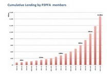 The Outstanding Growth of P2P Lending in the UK | Markets - Assets ... | SME Funding | Scoop.it