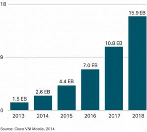 Weltweiter mobiler Datenverkehr wuchs 2013 um 80%