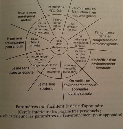 Eric Delcroix   Le désir d'apprendre #apprentissage #éducation...   pédagogie et génération émergente   Scoop.it