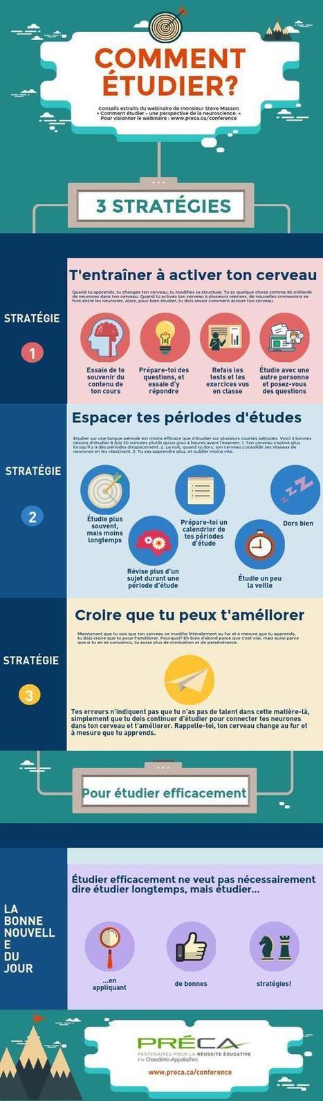 Comment étudier? | La didactique au collégial | Scoop.it