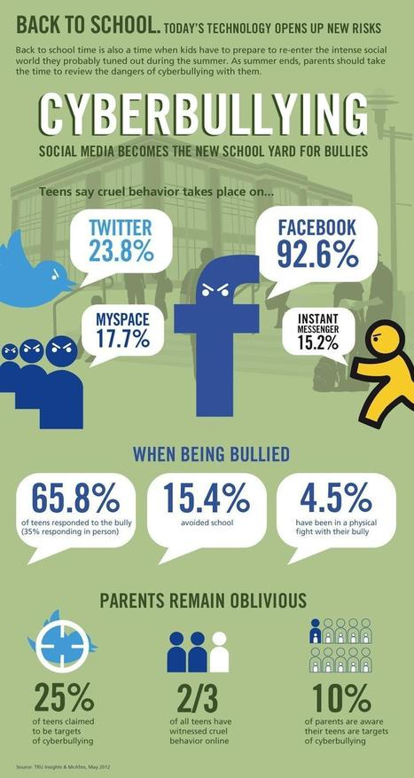 Why You Should Talk to Kids About Cyberbullying [INFOGRAPHIC] | Bullying | Scoop.it
