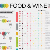 Pairing Wine with Steak, Lamb and Red Meat | Wine Folly | Table 16 | Scoop.it