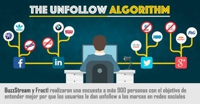 El Algoritmo del Unfollow ¿Por qué el consumidor deja de seguir una marca? [Infografía] | Seo, Social Media Marketing | Scoop.it