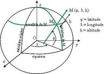 (FR) - Glossairede Sismologie | Musée de Sismologie et collections de Géophysique | Glossarissimo! | Scoop.it