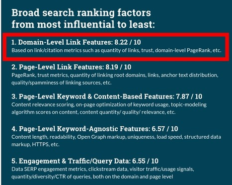 5 SEO Secrets To Use To Get Your Content Ranking | SEO and Social Media Marketing | Scoop.it