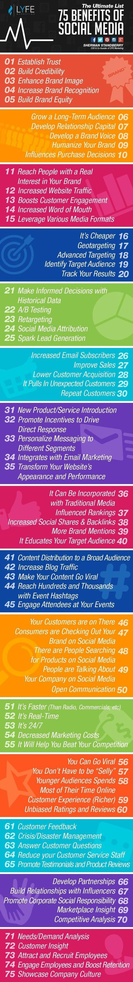 75 Benefits of Social Marketing | World's Best Infographics | Scoop.it