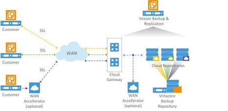 CoreBACKUP Veeam Backup, Veeam Cloud Connect Provider | Virtacore | Flood Helper | Scoop.it