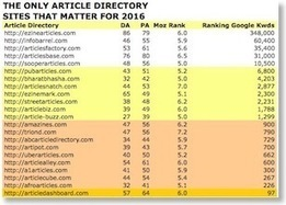 The Top-Ranking Article Directories For 2016 - SEO By The Numbers   Mac SEO Tools and Tips   Scoop.it