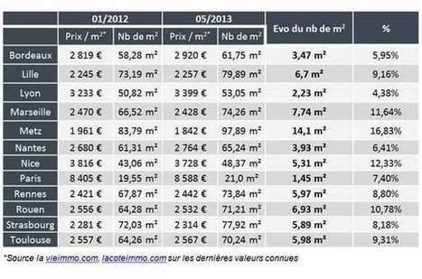 Immobilier : le pouvoir d'achat des Français rebondit | DevisGeneral | Scoop.it