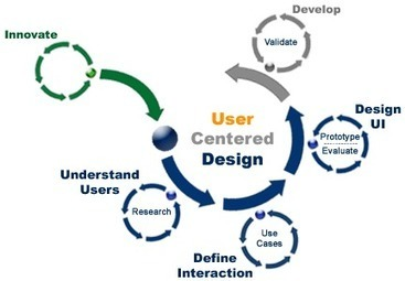 Differentiate user centered design and user experience design - User Answer To Computing Errors | User Conversion | Scoop.it