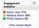 Learning Analytics | Moodle and Mahara | Scoop.it